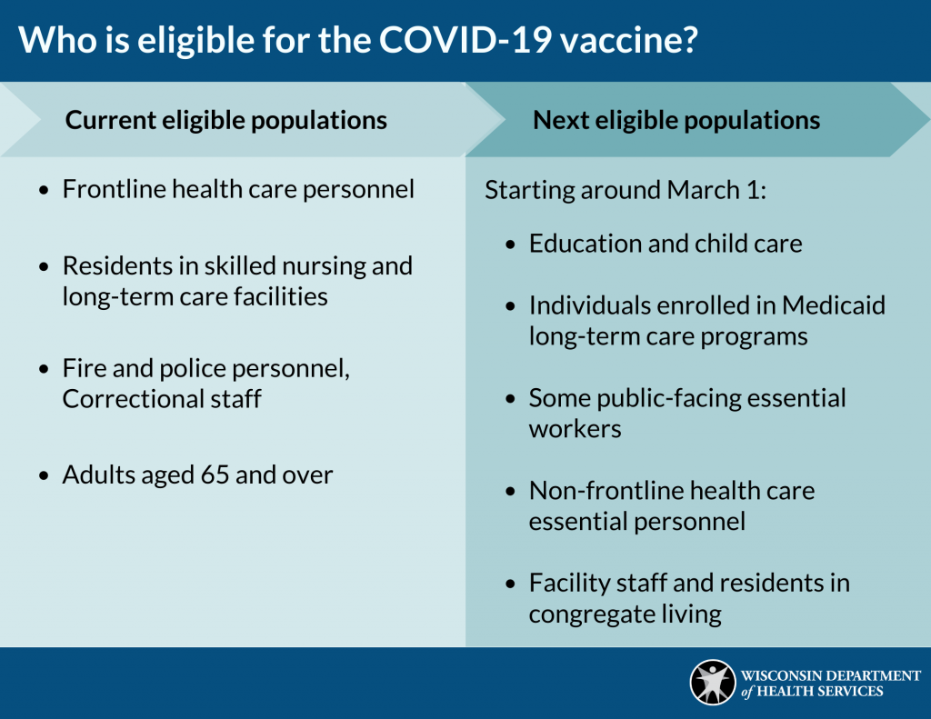 Who Is Eligible For The Covid Vaccine
